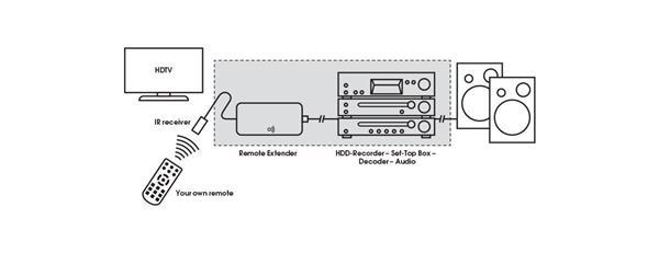 Vogels SAVA 1014 remote extender